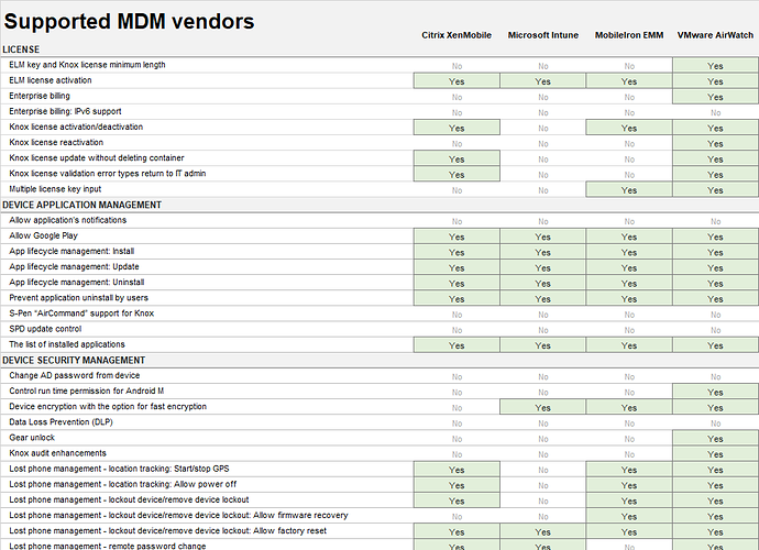 Samsung KNOX policy support matrix - Android - EMM how