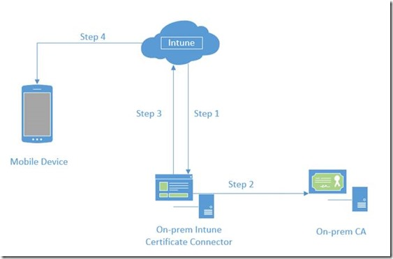 Integrate InTune with Onsite CA - PFX Distribution (No