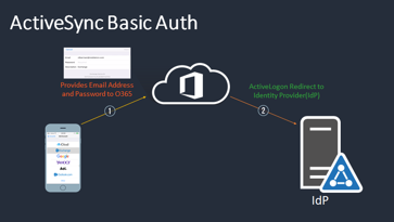 ActiveSync Basic Auth
